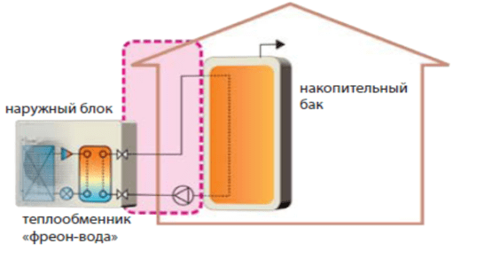 Наружный блок с теплообменником